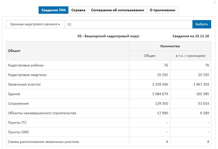 Публичная кадастровая карта Республики Башкортостан - Справочные сведения