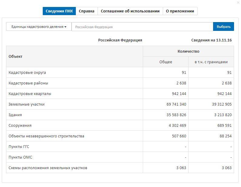 Публичная кадастровая карта РФ - Справочные сведения